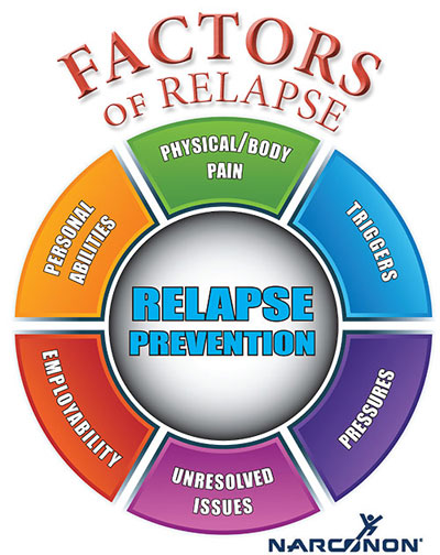 Relapse Prevention Quotes Quotesgram. Home Inspections Raleigh Nc Help Desk Gmail. London Summer Study Abroad Moving With Grace. Sure Foundation Theological Institute. Daily Workout Routine To Lose Weight. Life Insurance Policy Search. Nurse Practitioner Programs Indiana. Recycling Bins On Wheels Carpet Sales Houston. Aortic Valve Replacement Recovery After Surgery