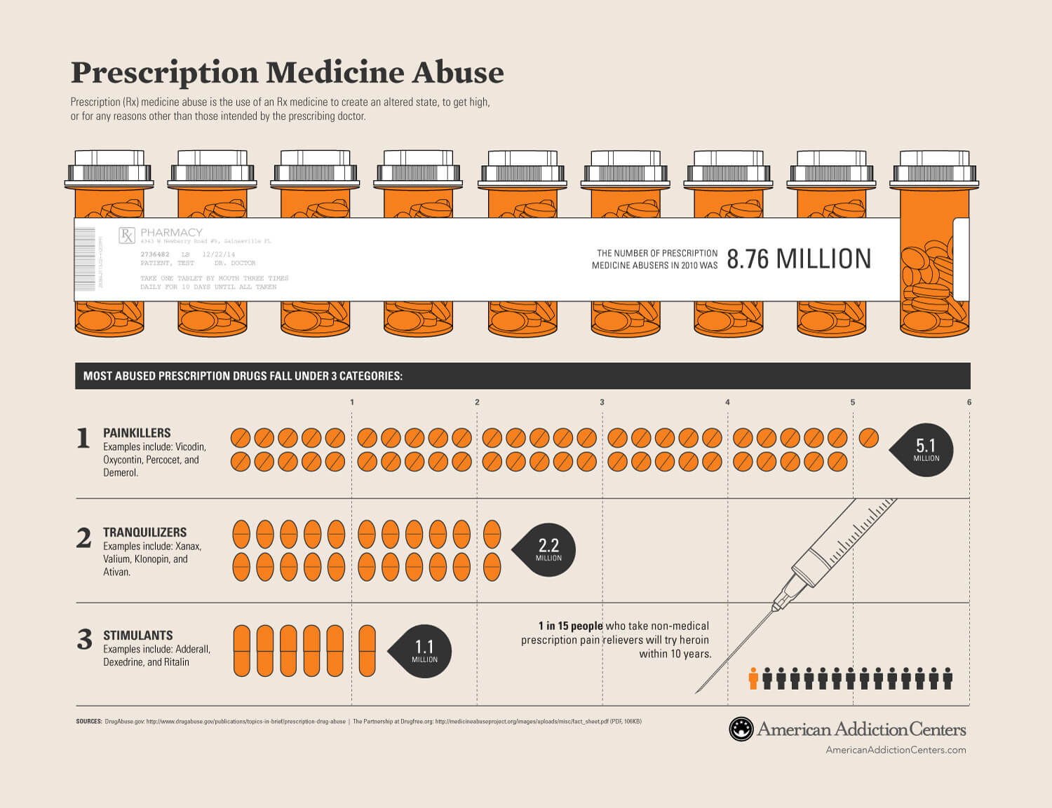 addiction to prescription medication Prescription drug abuse congressional research service summary an estimated 65 million individuals currently abuse prescription drugs in the united states.