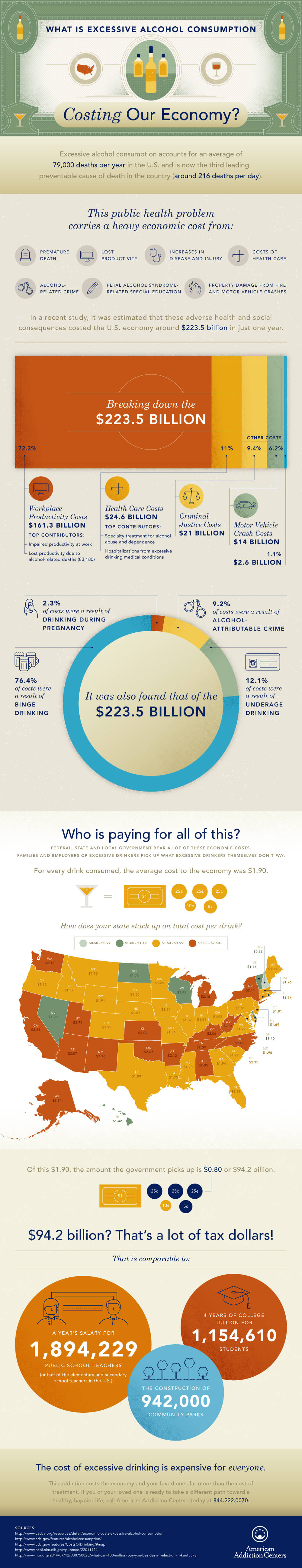 The Hidden Costs of Alcoholism - An Infographic from American Addiction Centers