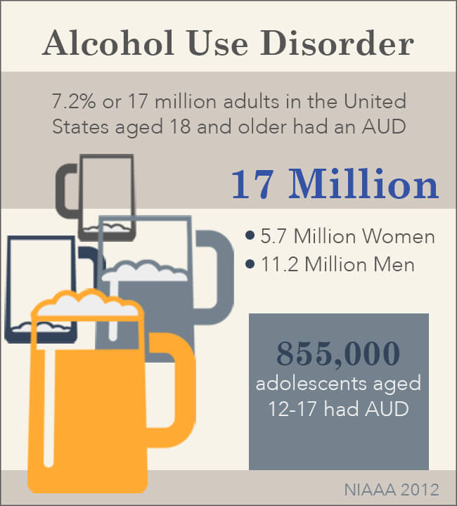 alcohol use disorder stats