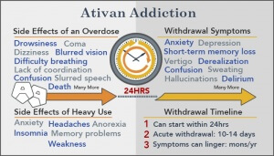 Lorazepam Addiction: Ativan Side Effects of Long-term Use