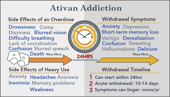 How Long Do (Lorazepam) Ativan Withdrawal Symptoms Last