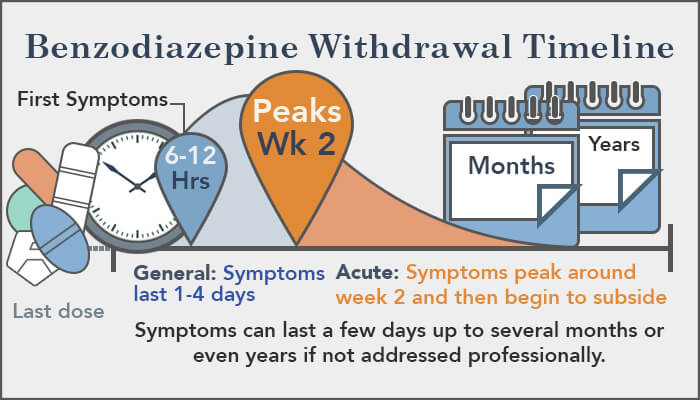 how long does ativan withdrawal last