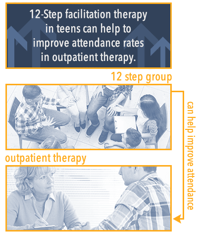 12 step group and outpatient therapy