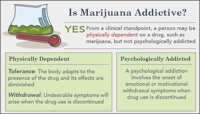 Is Marijuana Addictive?