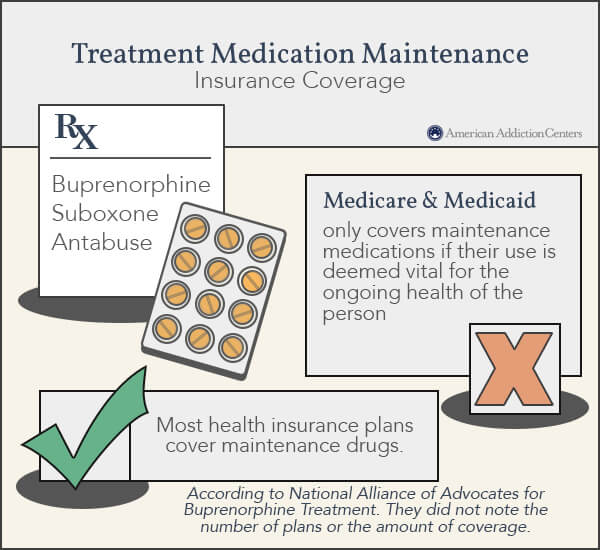 Medication Maintenance Coverage Insurance