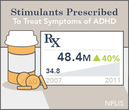 Adhd Meds Risk Of Abuse >> Long Term Effects Of Adderall On Brain Personality And Body
