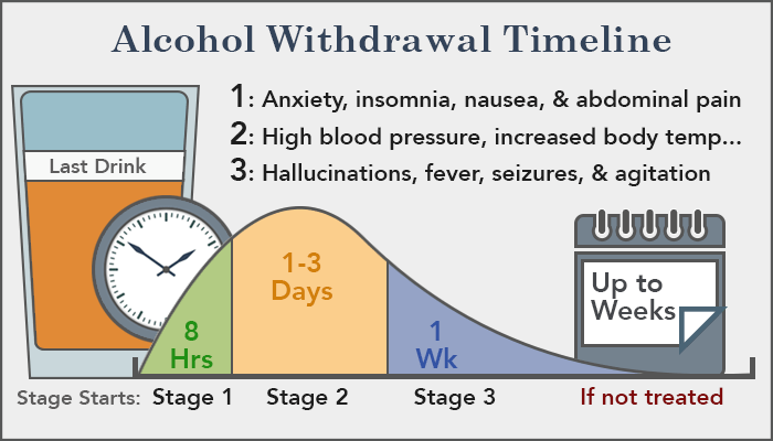 Alcohol Withdrawal Treatment Symptoms And Timeline With