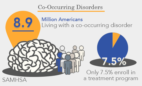the prevalence of co occurring disorders The lifetime prevalence of co-occurring disorders (cods) has been reported to be as high as 84% in prison settings (chiles, von cleve, jemelka, & trupin, 1990), and.
