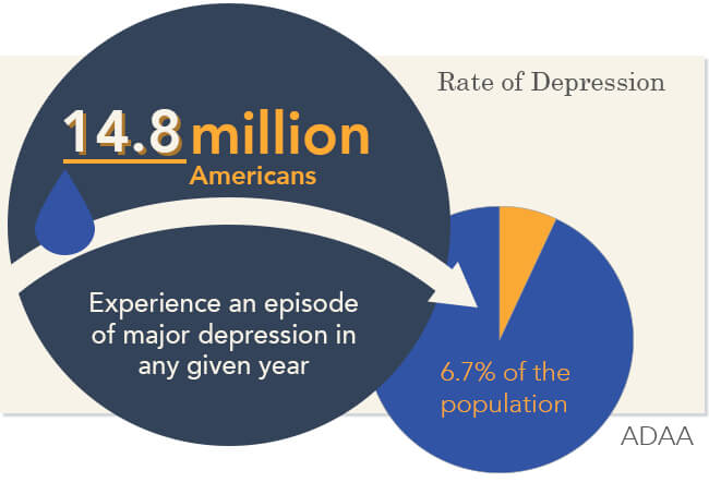 the causes prevalence and treatment of clinical depression Background summarizing the epidemiology of major depressive disorder (mdd)  at a global level is complicated by  2000 they were the third leading cause of  burden, ac-  ples based on in-patient admissions or treatment.