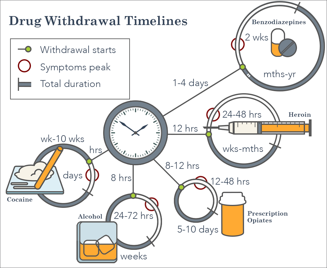 Drug Withdrawal Symptoms: How Long do Withdrawal Symptoms Last?