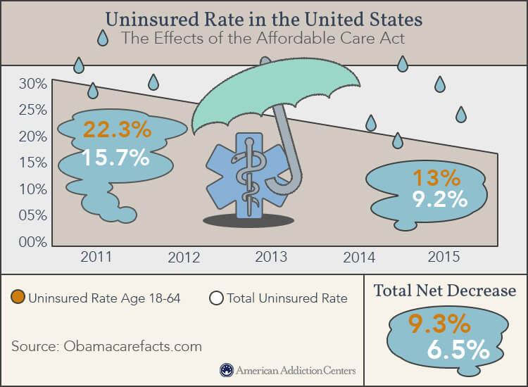 effects of affordable care act uninsured