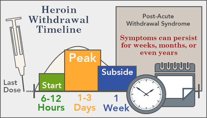 Heroin Withdrawal: Symptoms, Timeline, Detox and Treatment