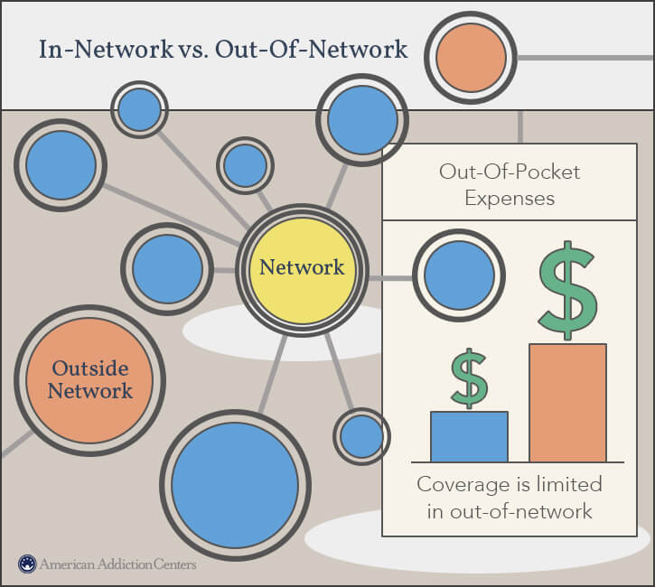 in-out-network-cost-treatment