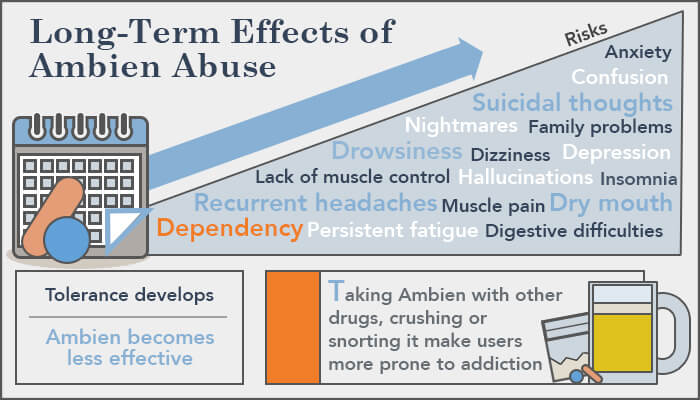Ambien Addiction: Long Term Side Effects of Ambien