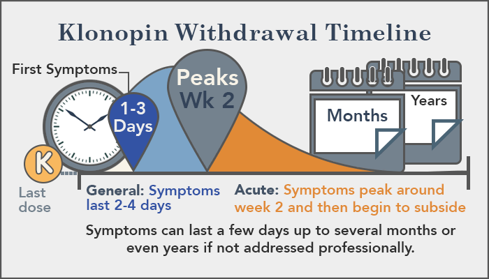 klonopin withdrawal symptoms dosespot