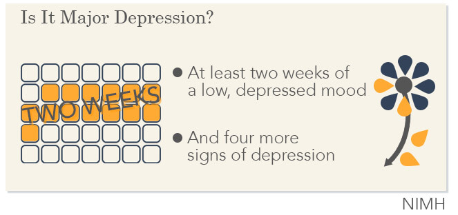 major depression signs2