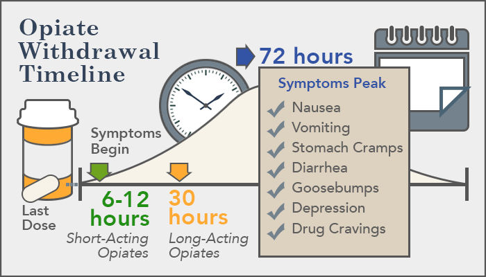 symptoms of tramadol withdrawals