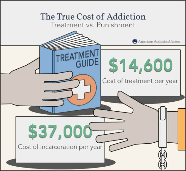 punishment versus treatment cost