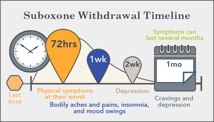 Coping with Suboxone Withdrawal: Symptoms and Timeline