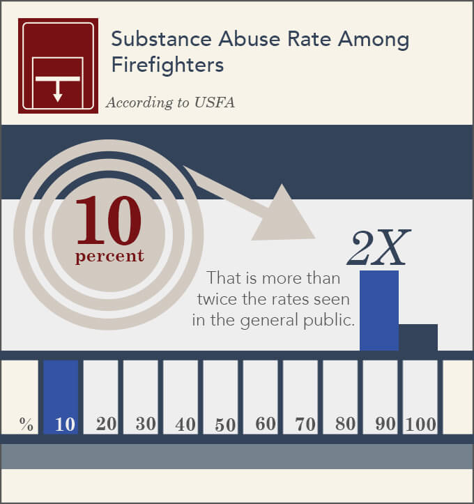 substance abuse rates