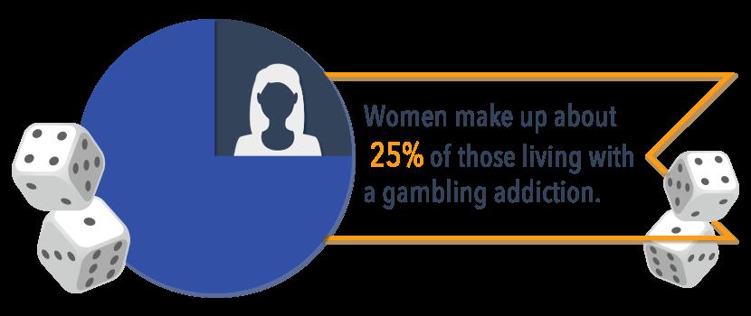 Gambling addiction percentage arkansas+hotel+casinos