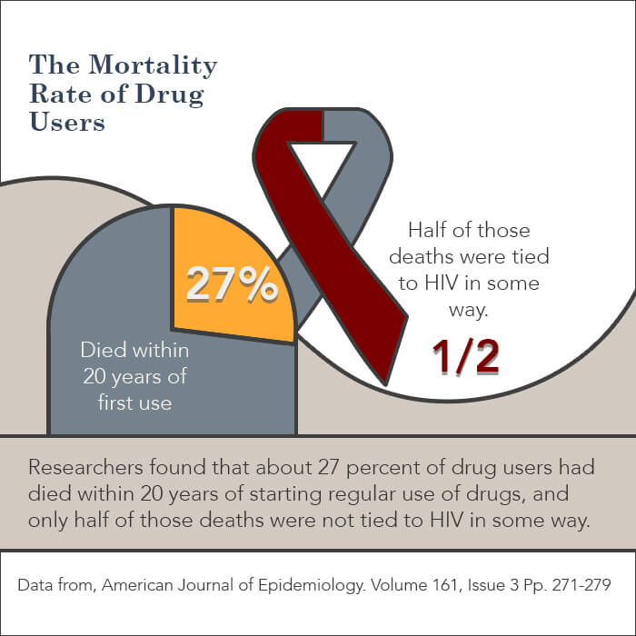 long term health risks drug use stats