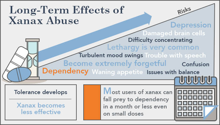 long term effects of xanax