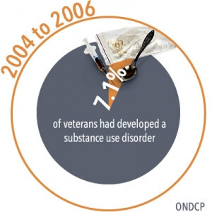 Drug Rehab Guides for Addicted Veterans & their Families