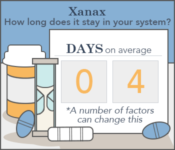 How Long Does Xanax Stay in Your System? (Blood, Urine, Saliva)