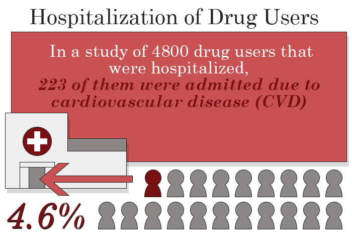 drug use and hospitalization stats