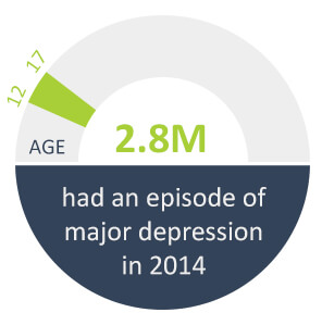 teens and depression